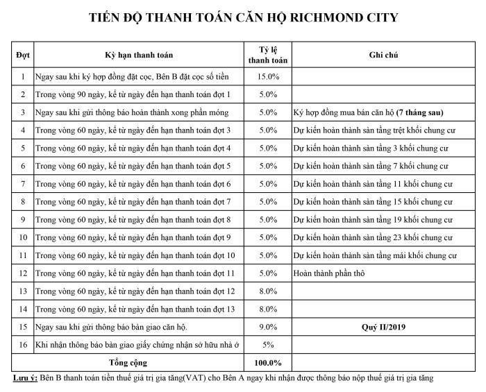 Dự án căn hộ Richmond City với phương thức thanh toán linh hoạt, theo tiến độ