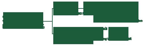 Sơ đò liên kết vùng từ Sentosa Villa